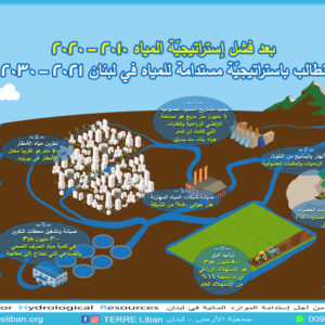 National Advocacy for Hydrological Resources
